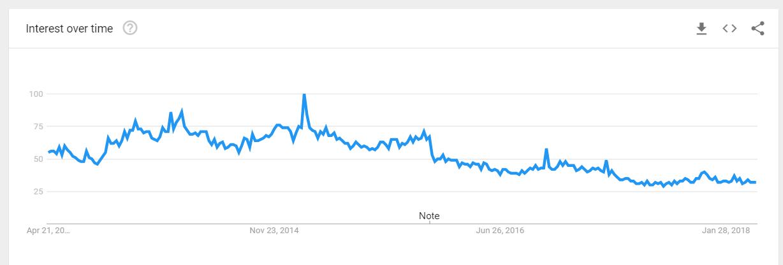 imagem google trends calça ioga